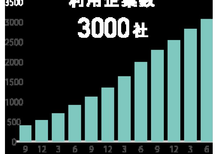 利用企業数は3500社以上